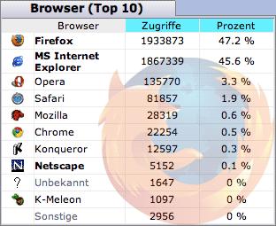 Chrome Statistik