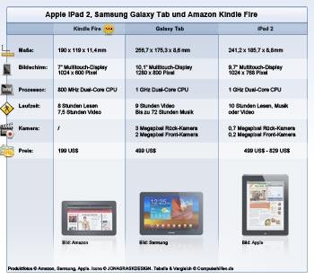 Vergleich: Kindle Fire, Galaxytab und iPad 2