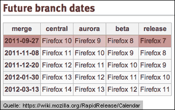 Firefox Release Calendar