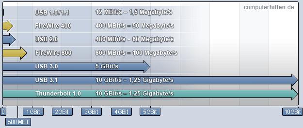 Usb3 Geschwindigkeit