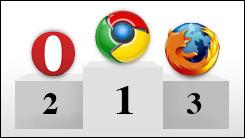 Chrome Browser als Sieger