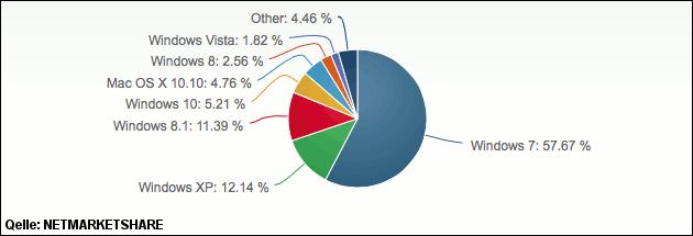 Windows 10 Marktanteil bei über 5 Prozent