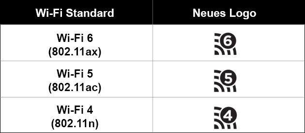 Wi-Fi Standard