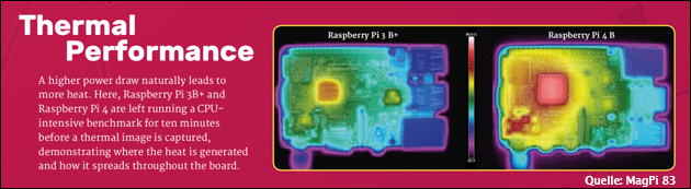 Raspberry Pi Hitze