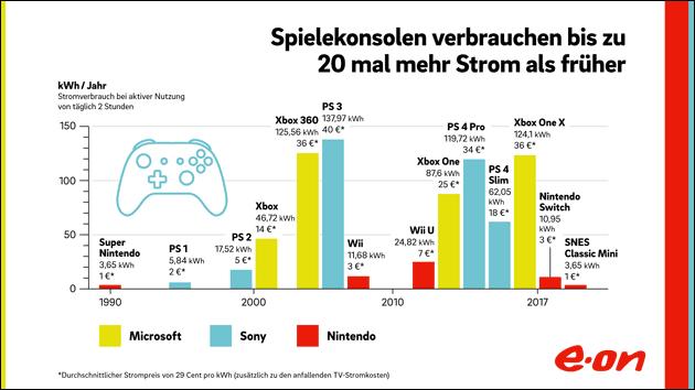 Stromverbrauch bei Spiele-Konsolen: Xbox, Playstation und Nintendo